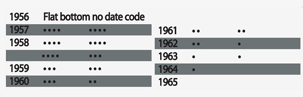 Slim Lighter Date Codes